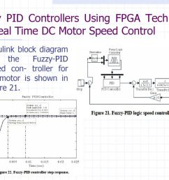 fuzzy pid controllers using fpga technique for real time dc motor speed control [ 1024 x 768 Pixel ]