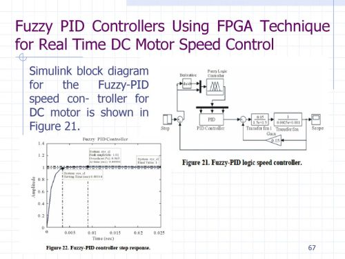 small resolution of fuzzy pid controllers using fpga technique for real time dc motor speed control