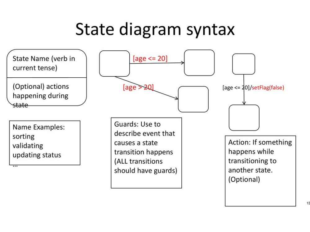 medium resolution of state diagram syntax state name verb in current tense age 20