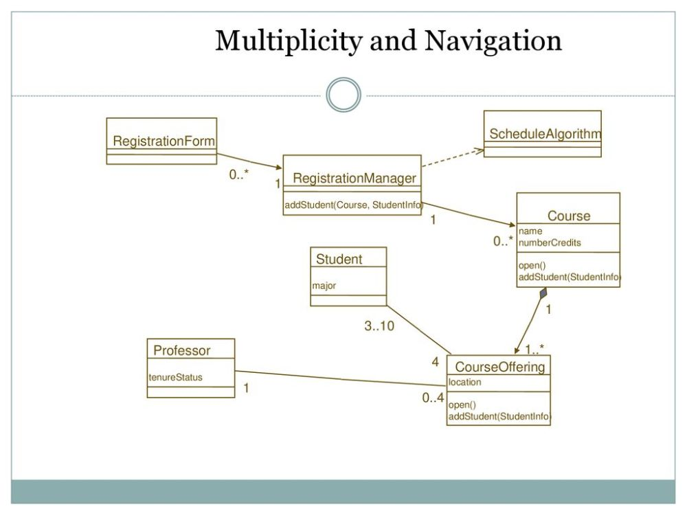 medium resolution of multiplicity and navigation