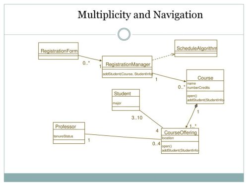 small resolution of multiplicity and navigation