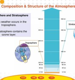 11 composition structure of the atmosphere  [ 1024 x 768 Pixel ]