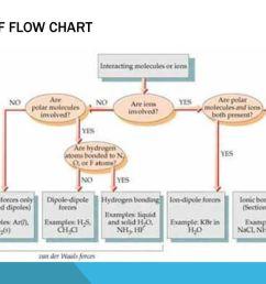 10 imf flow chart [ 1024 x 768 Pixel ]