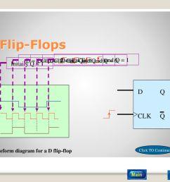 flip flop ppt download tutorial flip flop circuit flip flop waveform diagram ambiguous [ 1024 x 768 Pixel ]