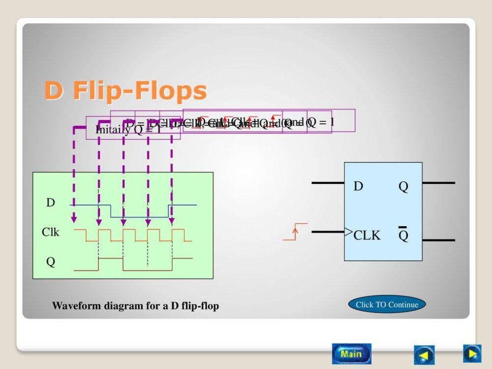 medium resolution of flip flop ppt download tutorial flip flop circuit flip flop waveform diagram ambiguous