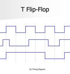 70 t flip flop clock t q d timing diagram [ 1024 x 768 Pixel ]