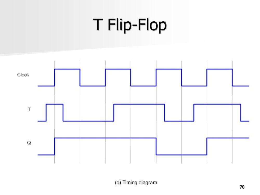 medium resolution of 70 t flip flop clock t q d timing diagram