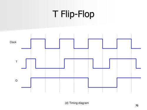 small resolution of 70 t flip flop clock t q d timing diagram