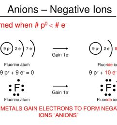 nonmetals gain electrons to form negative ions anions [ 1024 x 768 Pixel ]