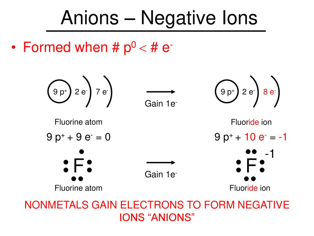 hight resolution of nonmetals gain electrons to form negative ions anions