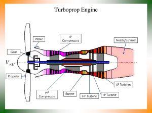 Turboprop Engine Diagram | Wiring Library