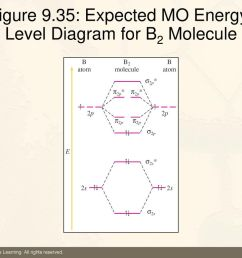 45 figure 9 35 expected mo energy level diagram for b2 molecule [ 1024 x 768 Pixel ]