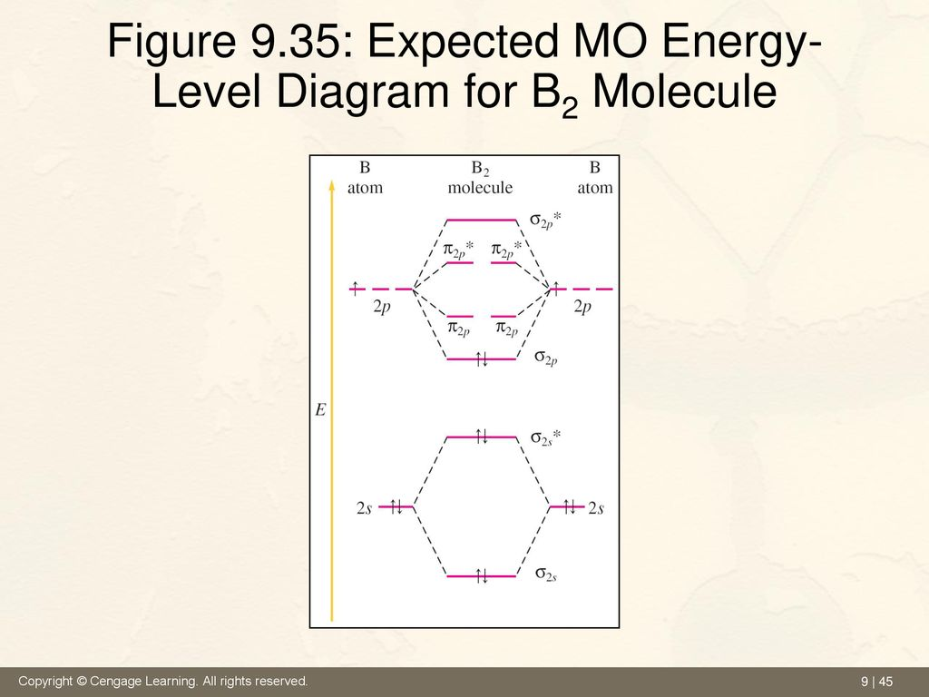 hight resolution of 45 figure 9 35 expected mo energy level diagram for b2 molecule