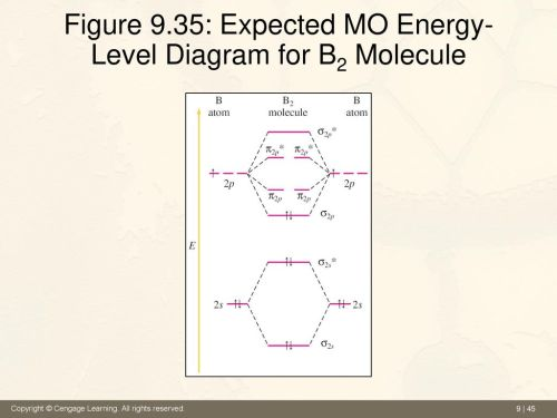 small resolution of 45 figure 9 35 expected mo energy level diagram for b2 molecule