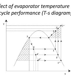 4 effect of evaporator temperature on cycle performance t s diagram  [ 1024 x 768 Pixel ]