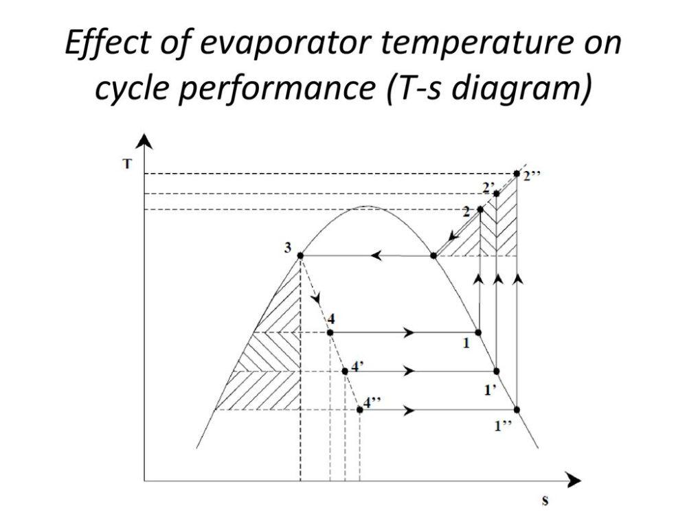 medium resolution of 4 effect of evaporator temperature on cycle performance t s diagram