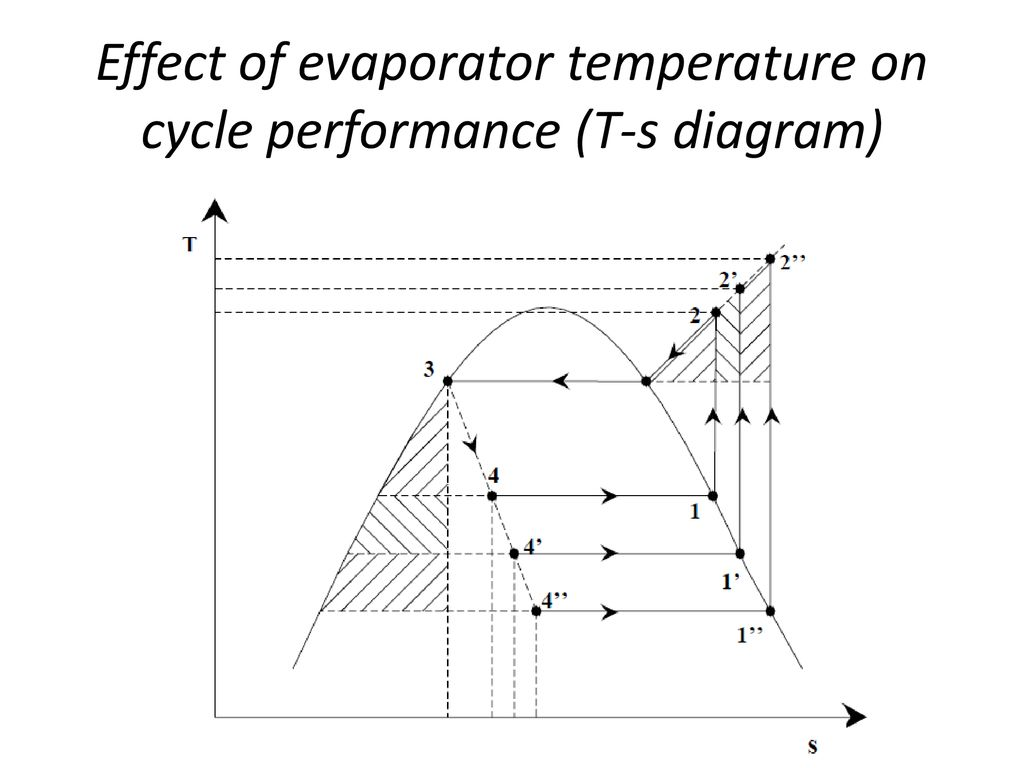 hight resolution of 4 effect of evaporator temperature on cycle performance t s diagram
