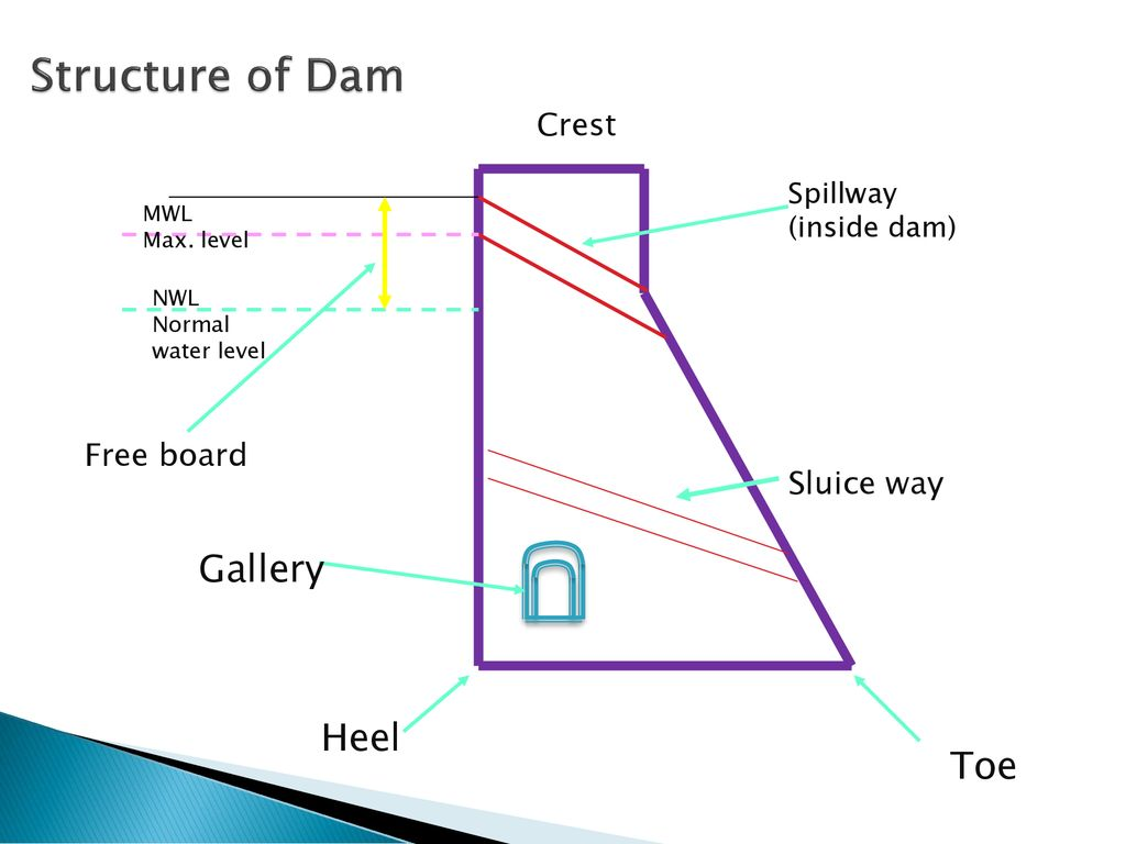 hight resolution of structure of dam down stream upstream gallery heel toe crest
