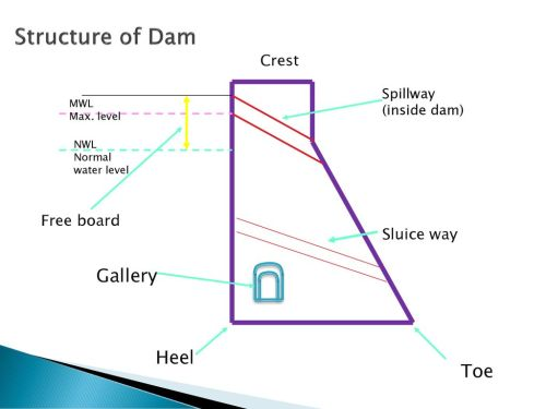 small resolution of structure of dam down stream upstream gallery heel toe crest