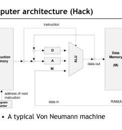 computer architecture hack  [ 1024 x 768 Pixel ]