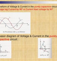 waveform of voltage current in the purely capacitive circuit voltage lag current by 90o [ 1024 x 768 Pixel ]