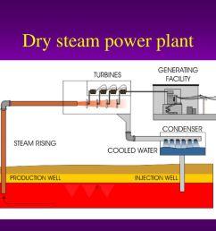 9 dry steam power plant [ 1024 x 768 Pixel ]