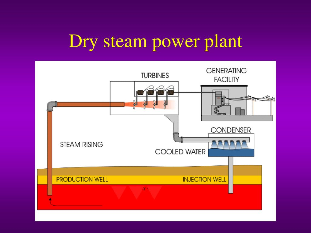 hight resolution of 9 dry steam power plant