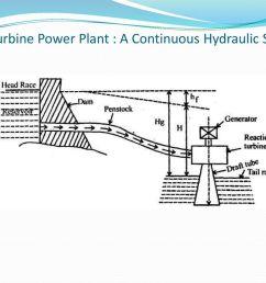 13 francis turbine  [ 1024 x 768 Pixel ]