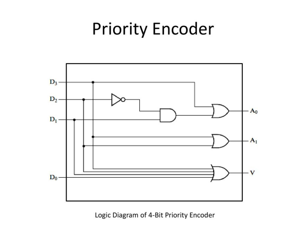 medium resolution of 39 priority encoder logic diagram of 4 bit priority encoder