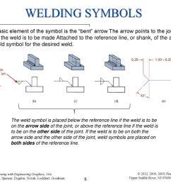 welding symbols [ 1024 x 768 Pixel ]