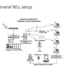 3 a general wll setup [ 1024 x 768 Pixel ]