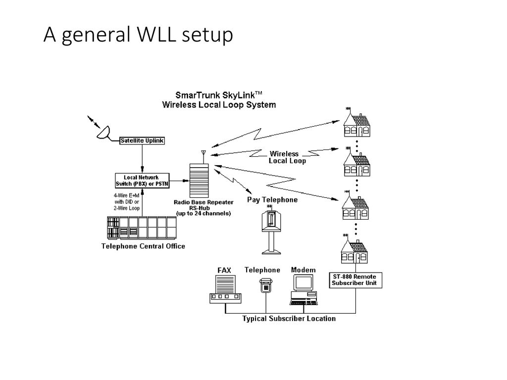 hight resolution of 3 a general wll setup