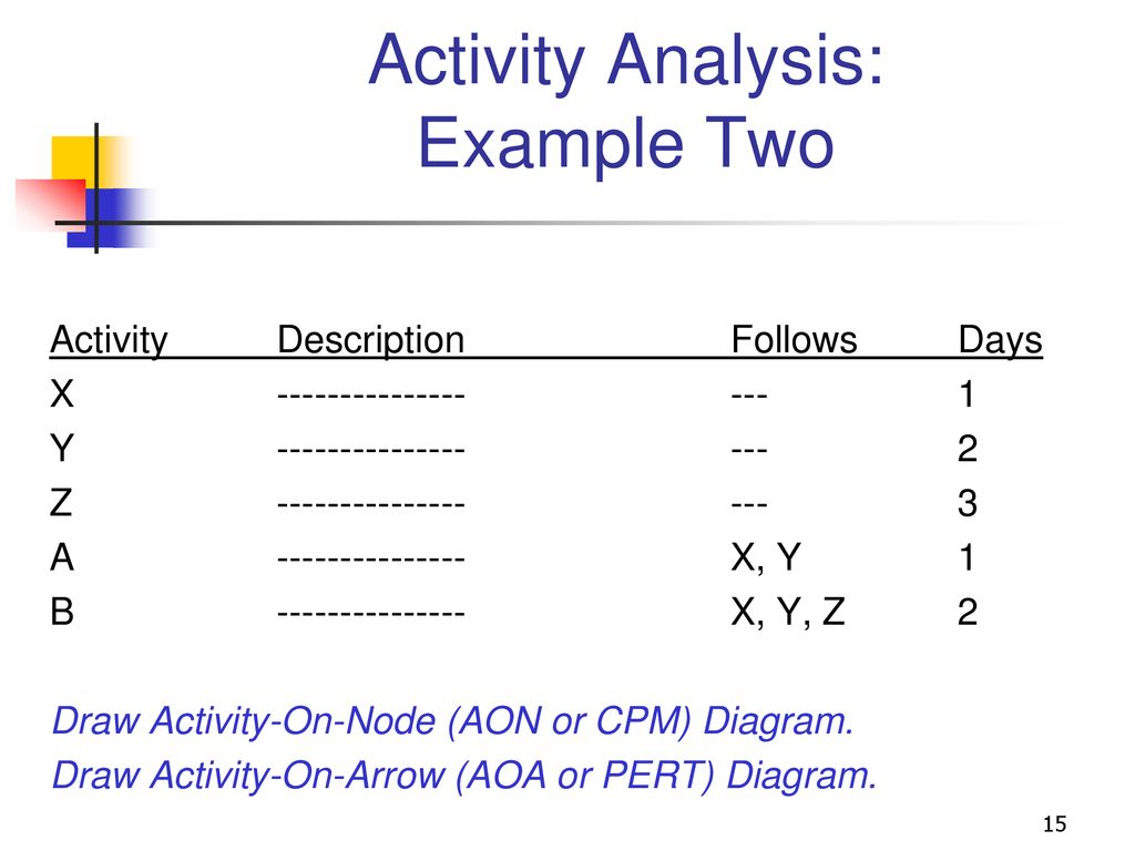 hight resolution of activity analysis example two