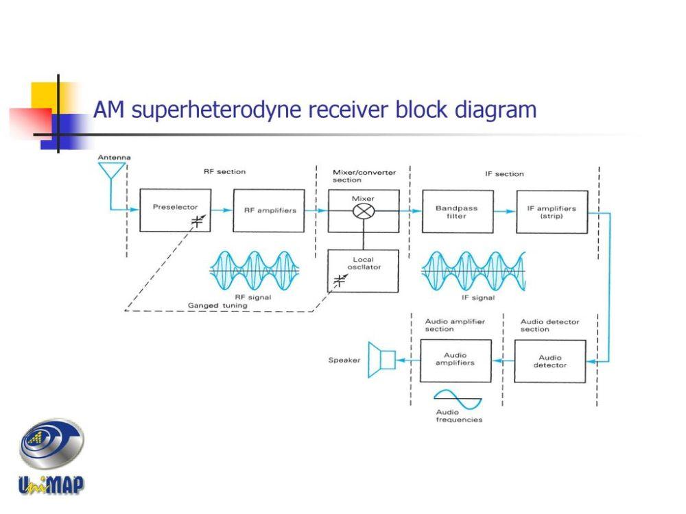 medium resolution of 26 am superheterodyne receiver block diagram