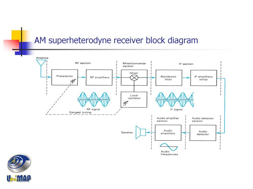 hight resolution of 26 am superheterodyne receiver block diagram