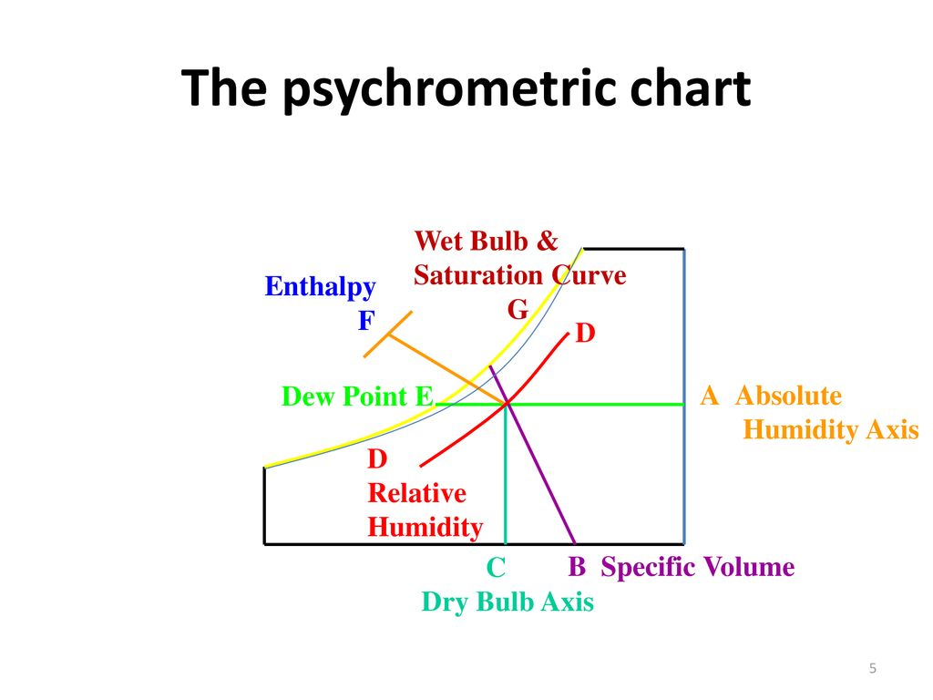 hight resolution of the psychrometric chart