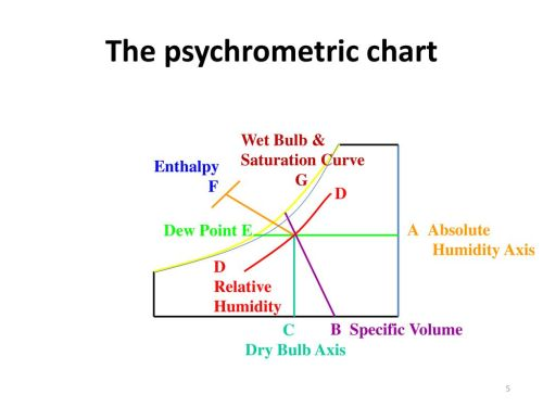small resolution of the psychrometric chart