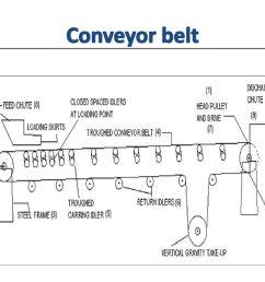 9 conveyor belt [ 1024 x 768 Pixel ]
