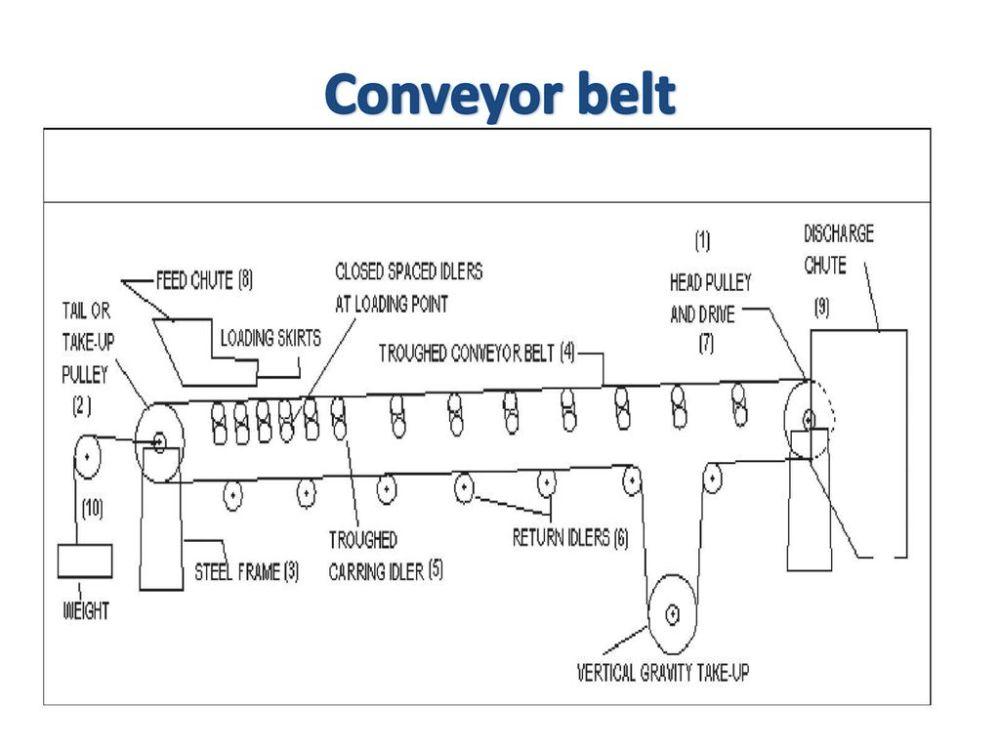 medium resolution of 9 conveyor belt