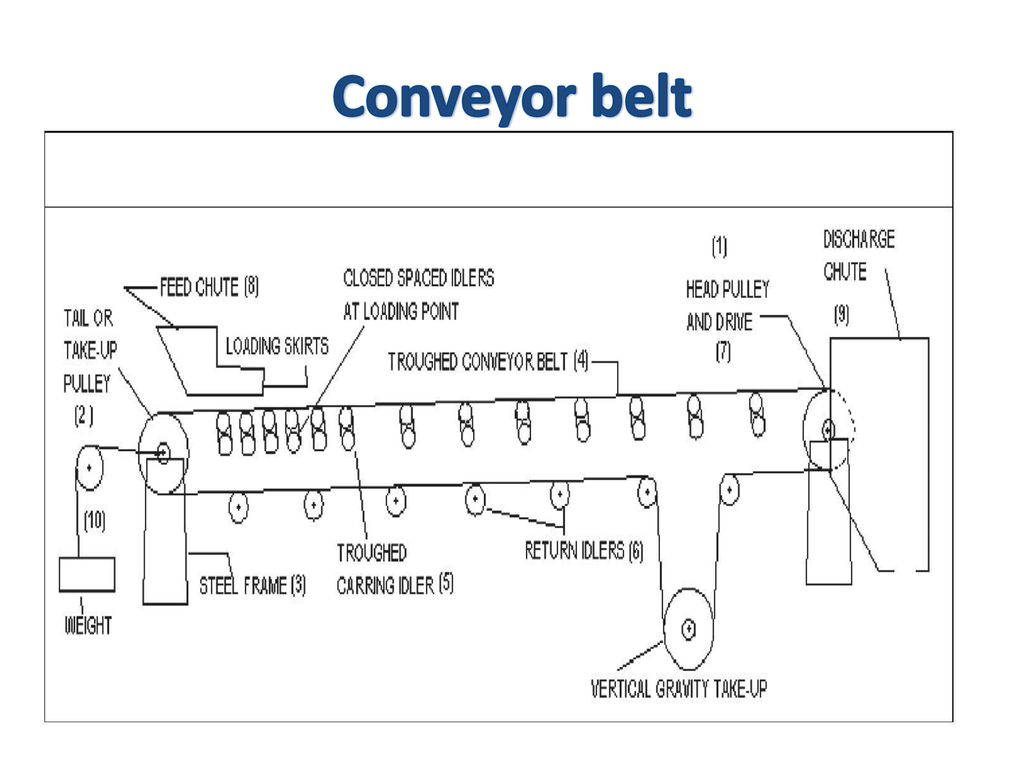 hight resolution of 9 conveyor belt