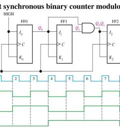 sequential circuit counter ppt download circuit diagram 3 bit synchronous binary counter [ 1024 x 768 Pixel ]
