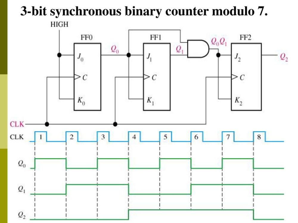 medium resolution of sequential circuit counter ppt download circuit diagram 3 bit synchronous binary counter