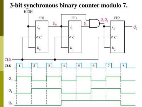 small resolution of sequential circuit counter ppt download circuit diagram 3 bit synchronous binary counter