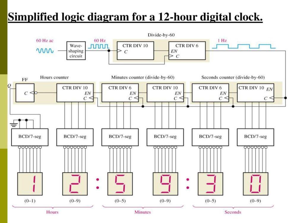 medium resolution of 63 simplified logic diagram for a 12 hour digital clock