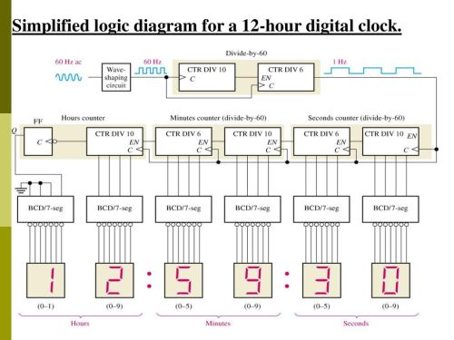 small resolution of 63 simplified logic diagram for a 12 hour digital clock