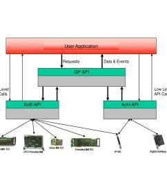 user application gp api aoh api aob api requests data events [ 1024 x 768 Pixel ]