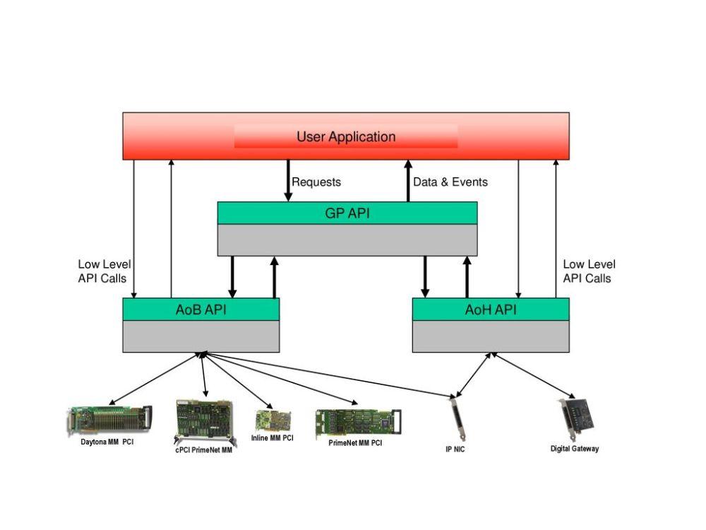 medium resolution of user application gp api aoh api aob api requests data events