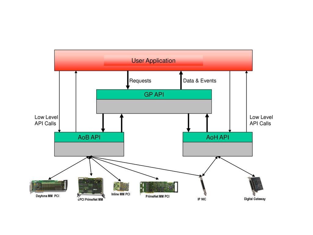 hight resolution of user application gp api aoh api aob api requests data events