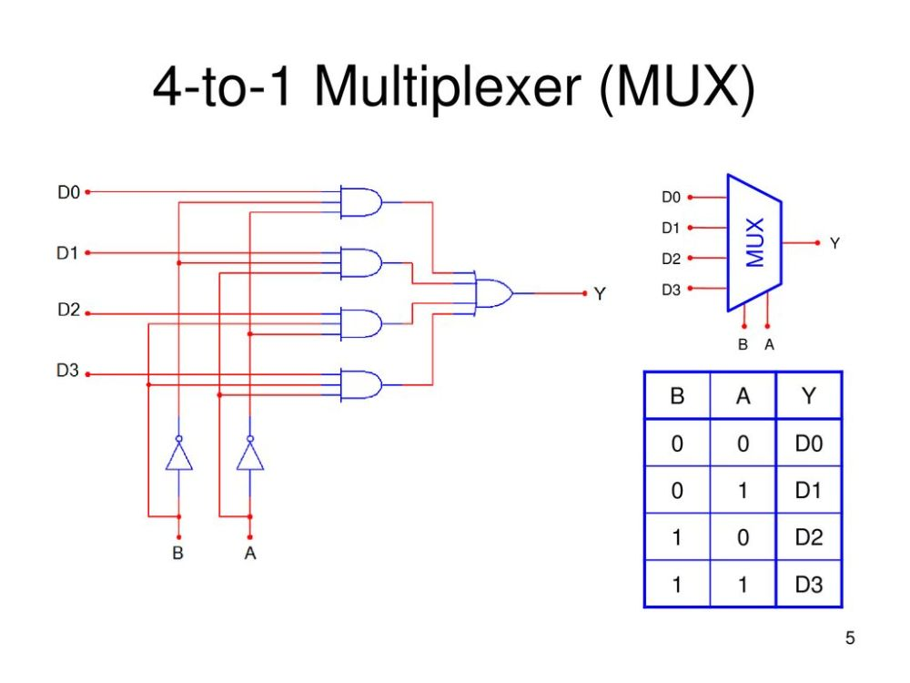 medium resolution of 4 to 1 multiplexer mux