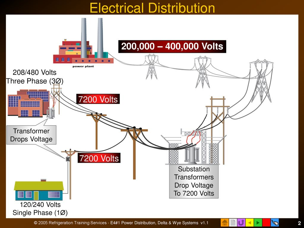 hight resolution of electrical distribution